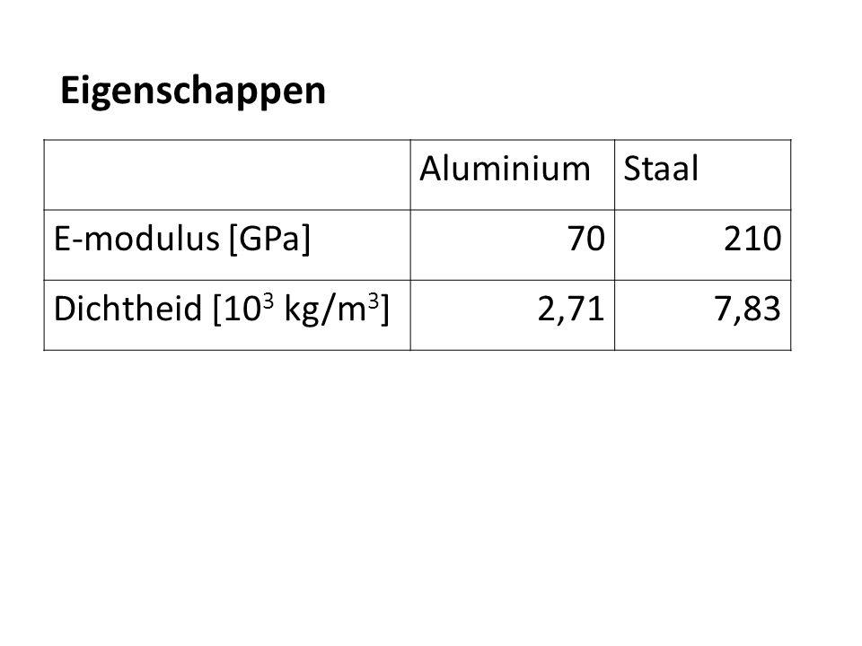 AluminiumStaal E-modulus [GPa]70210 Dichtheid [10 3 kg/m 3 ]2,717,83 Eigenschappen