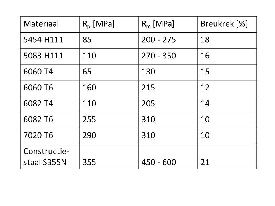 MateriaalR p [MPa]R m [MPa]Breukrek [%] 5454 H11185200 - 27518 5083 H111110270 - 35016 6060 T46513015 6060 T616021512 6082 T411020514 6082 T625531010