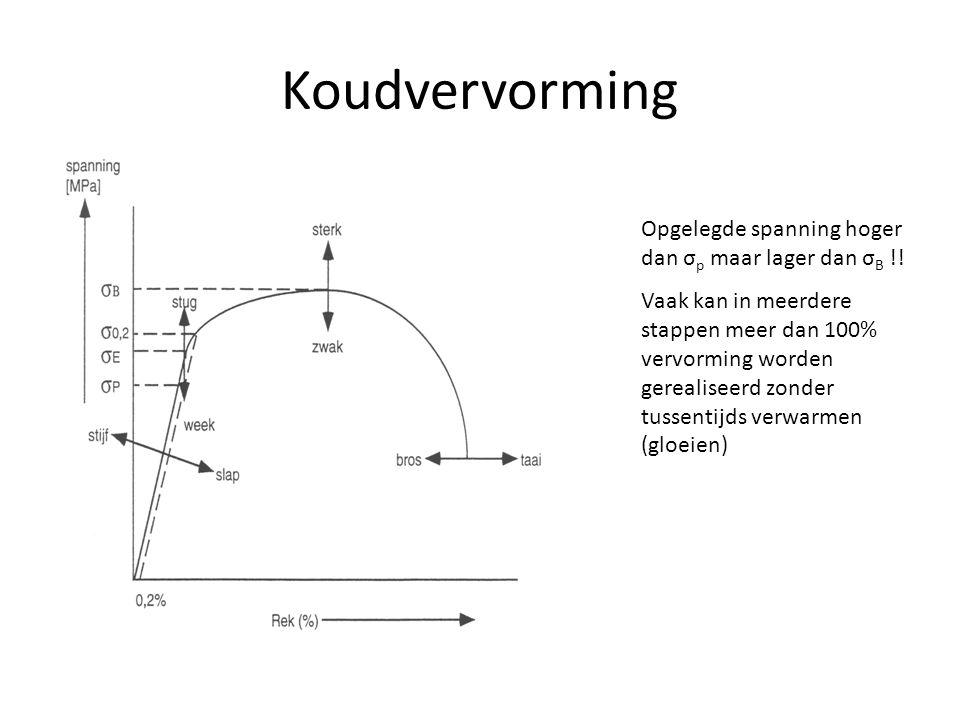 Koudvervorming Opgelegde spanning hoger dan σ p maar lager dan σ B !! Vaak kan in meerdere stappen meer dan 100% vervorming worden gerealiseerd zonder