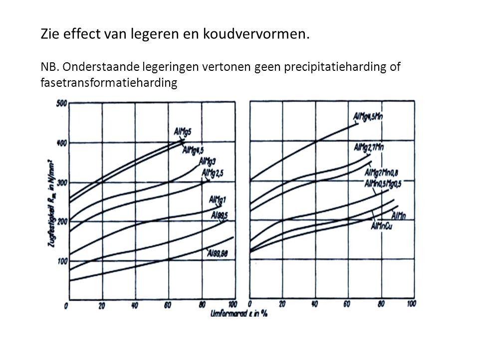 Zie effect van legeren en koudvervormen. NB. Onderstaande legeringen vertonen geen precipitatieharding of fasetransformatieharding