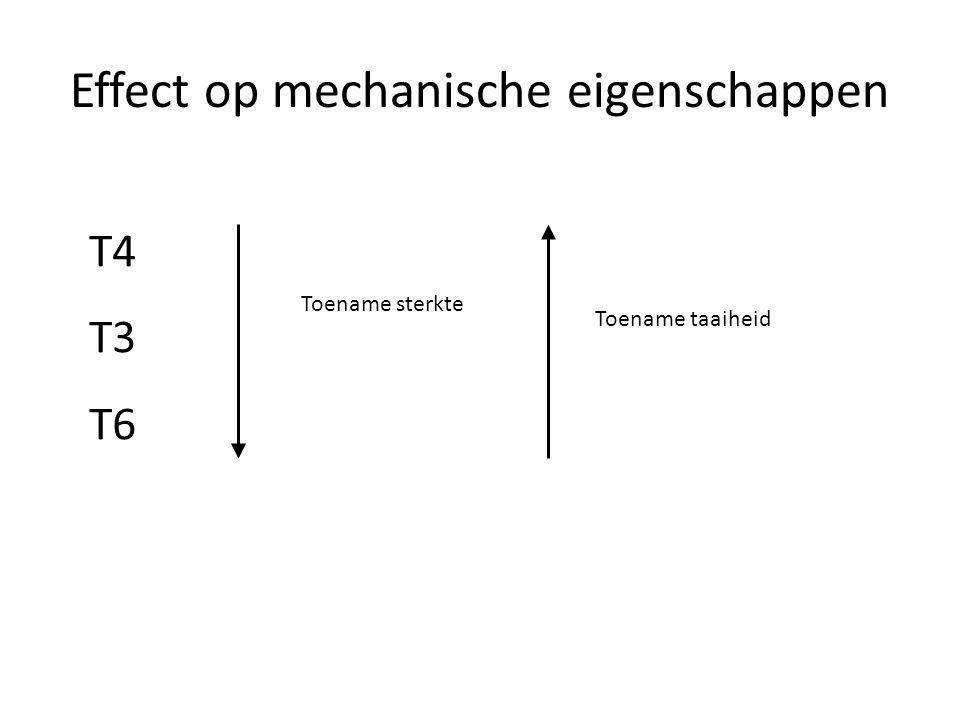Effect op mechanische eigenschappen T4 T3 T6 Toename sterkte Toename taaiheid