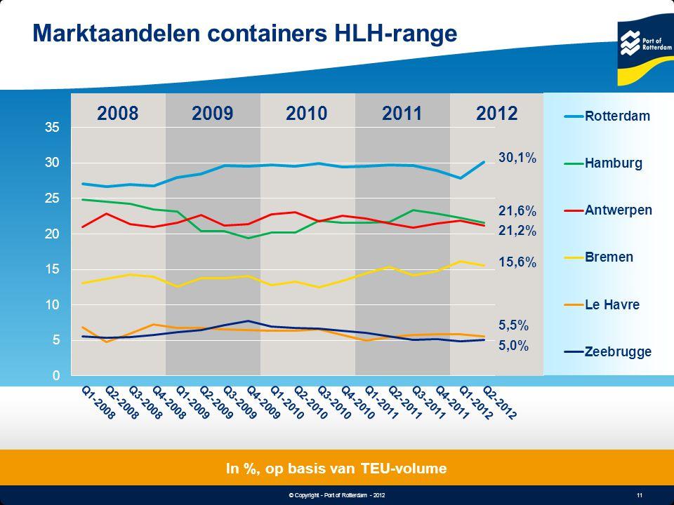 11 © Copyright - Port of Rotterdam - 2012 Object & Undertitle Marktaandelen containers HLH-range In %, op basis van TEU-volume 20082012200920102011 21