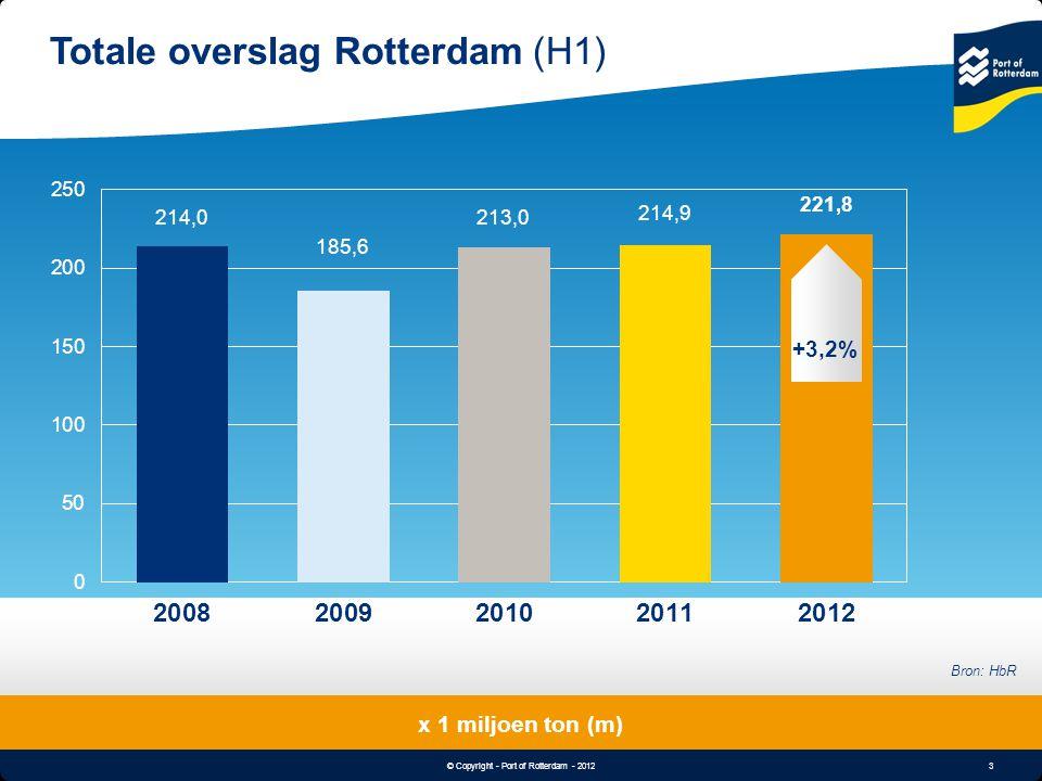 4 © Copyright - Port of Rotterdam - 2012 Object & Undertitle Nat massagoed: +10,6% (H1 2012) x 1 miljoen ton (m) Bron: HbR Ruwe olie: Geen onderhoudsstops raffinaderijen; hogere productieniveaus.