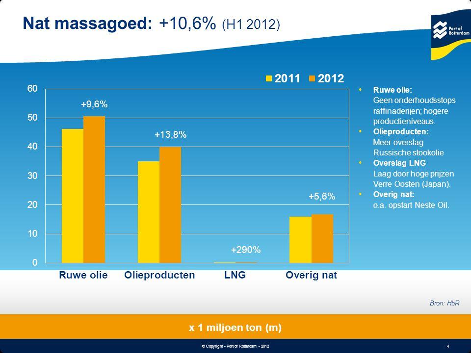 4 © Copyright - Port of Rotterdam - 2012 Object & Undertitle Nat massagoed: +10,6% (H1 2012) x 1 miljoen ton (m) Bron: HbR Ruwe olie: Geen onderhoudss