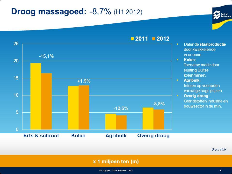 5 © Copyright - Port of Rotterdam - 2012 Object & Undertitle Droog massagoed: -8,7% (H1 2012) x 1 miljoen ton (m) Bron: HbR -15,1% +1,9% -10,5% -8,8%
