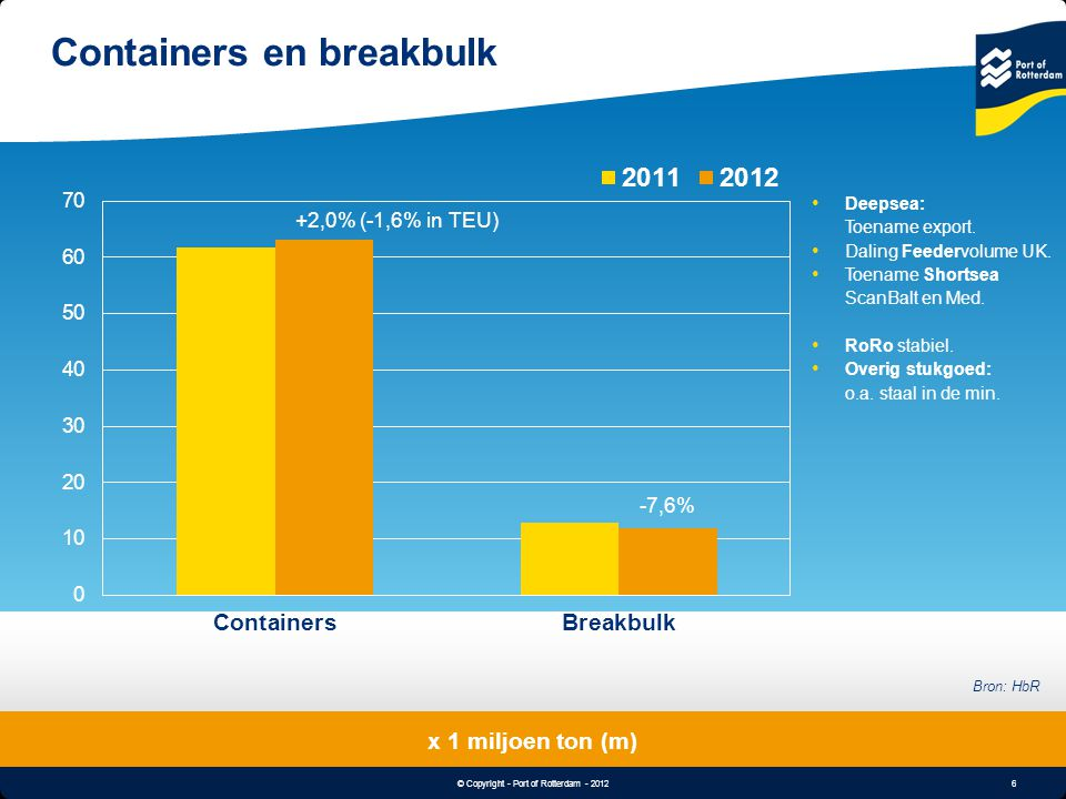 6 © Copyright - Port of Rotterdam - 2012 Object & Undertitle Containers en breakbulk x 1 miljoen ton (m) Bron: HbR +2,0% (-1,6% in TEU) -7,6% Deepsea: