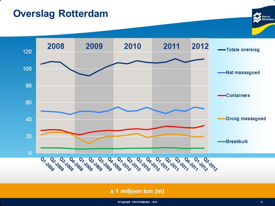8 © Copyright - Port of Rotterdam - 2012 Object & Undertitle Overslag Rotterdam x 1 miljoen ton (m) 20082012200920102011