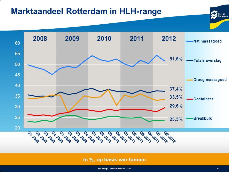 9 © Copyright - Port of Rotterdam - 2012 Object & Undertitle Marktaandeel Rotterdam in HLH-range In %, op basis van tonnen 20082012200920102011 33,5%