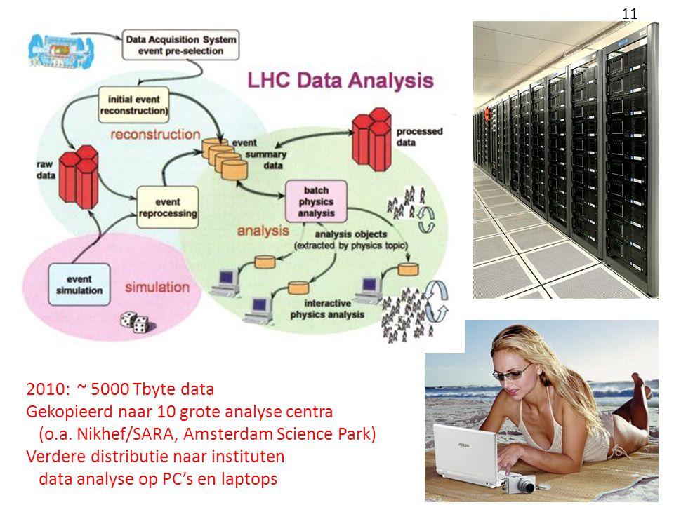 2010: ~ 5000 Tbyte data Gekopieerd naar 10 grote analyse centra (o.a.