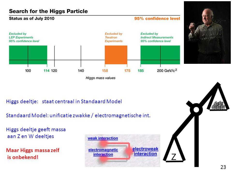 Higgs deeltje: staat centraal in Standaard Model Standaard Model: unificatie zwakke / electromagnetische int.