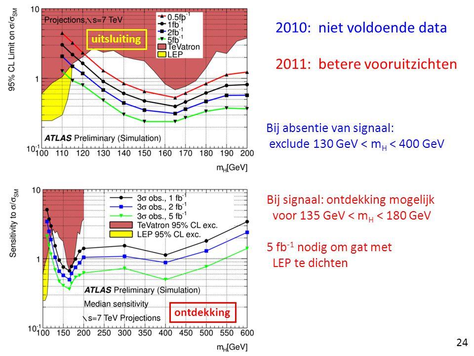 2010: niet voldoende data 2011: betere vooruitzichten Bij absentie van signaal: exclude 130 GeV < m H < 400 GeV Bij signaal: ontdekking mogelijk voor 135 GeV < m H < 180 GeV 5 fb -1 nodig om gat met LEP te dichten 24 uitsluiting ontdekking