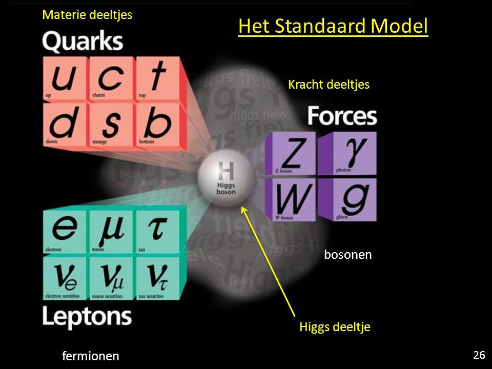 Het Standaard Model Materie deeltjes Kracht deeltjes Higgs deeltje 26 fermionen bosonen
