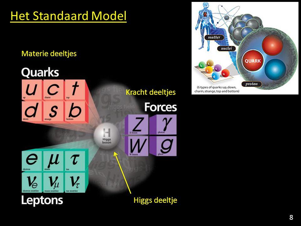 Het Standaard Model Materie deeltjes Kracht deeltjes Higgs deeltje 8