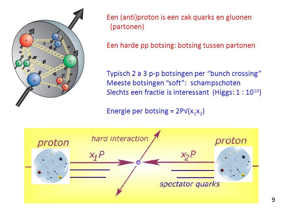 Een (anti)proton is een zak quarks en gluonen (partonen) Een harde pp botsing: botsing tussen partonen Typisch 2 a 3 p-p botsingen per bunch crossing Meeste botsingen soft : schampschoten Slechts een fractie is interessant (Higgs: 1 : 10 10 ) Energie per botsing = 2P√(x 1 x 2 ) 9