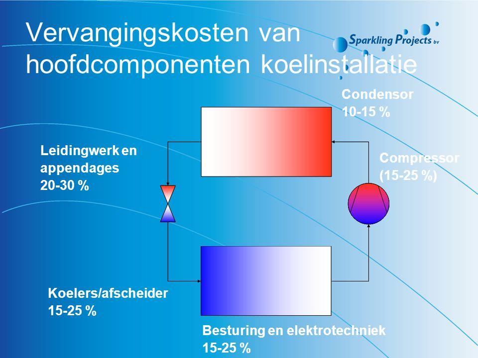Vervangingskosten van hoofdcomponenten koelinstallatie Compressor (15-25 %) Koelers/afscheider 15-25 % Condensor 10-15 % Leidingwerk en appendages 20-