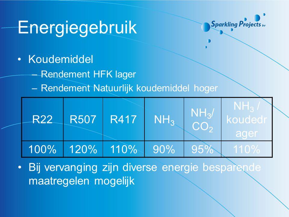 Energiegebruik Koudemiddel –Rendement HFK lager –Rendement Natuurlijk koudemiddel hoger R22R507R417NH 3 NH 3 / CO 2 NH 3 / koudedr ager 100%120%110%90