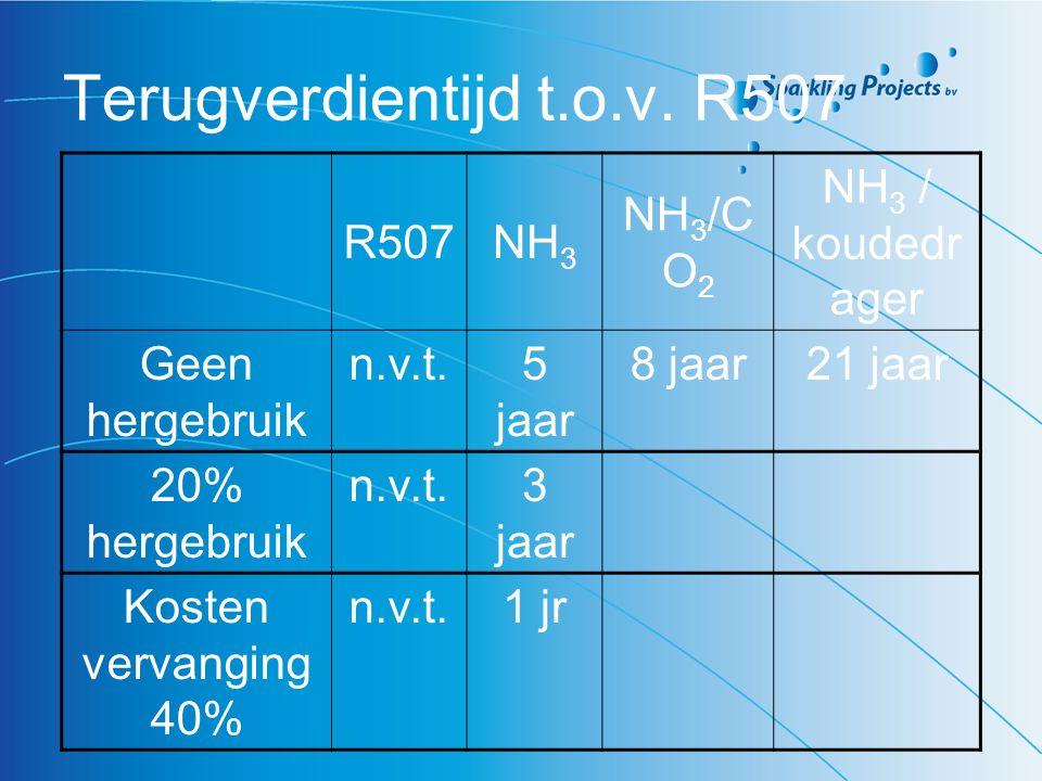 Terugverdientijd t.o.v. R507 R507NH 3 NH 3 /C O 2 NH 3 / koudedr ager Geen hergebruik n.v.t.5 jaar 8 jaar21 jaar 20% hergebruik n.v.t.3 jaar Kosten ve