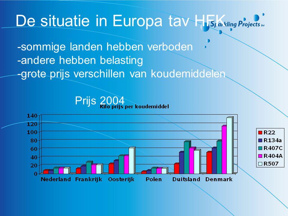 De situatie in Europa tav HFK -sommige landen hebben verboden -andere hebben belasting -grote prijs verschillen van koudemiddelen Prijs 2004