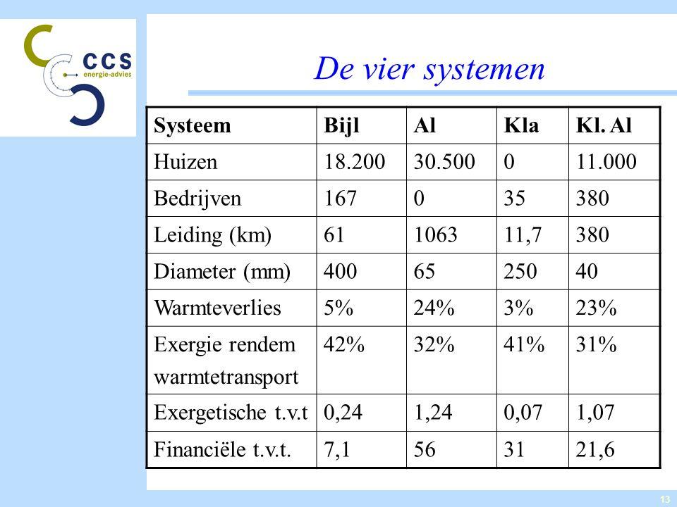 13 De vier systemen SysteemBijlAlKlaKl. Al Huizen18.20030.500011.000 Bedrijven167035380 Leiding (km)61106311,7380 Diameter (mm)4006525040 Warmteverlie
