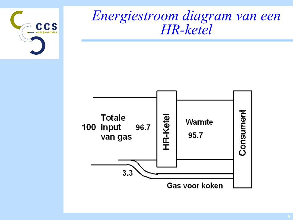 5 Energiestroom diagram van een HR-ketel