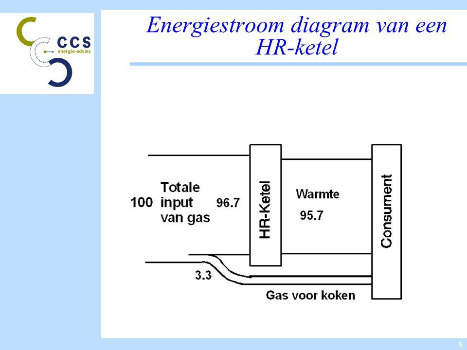 6 Exergiestroom diagram van de HR-ketel