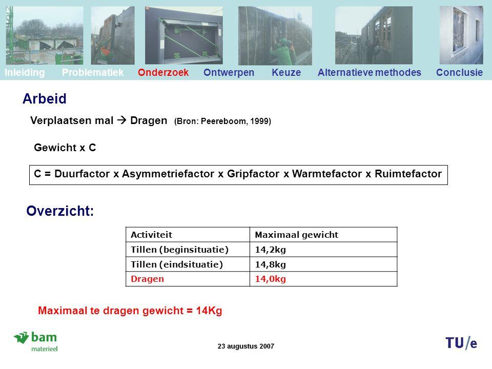 Arbeid Gewicht x C C = Duurfactor x Asymmetriefactor x Gripfactor x Warmtefactor x Ruimtefactor ActiviteitMaximaal gewicht Tillen (beginsituatie)14,2kg Tillen (eindsituatie)14,8kg Dragen14,0kg Maximaal te dragen gewicht = 14Kg Overzicht: Verplaatsen mal  Dragen (Bron: Peereboom, 1999) Inleiding Problematiek Onderzoek Ontwerpen Keuze Alternatieve methodes Conclusie