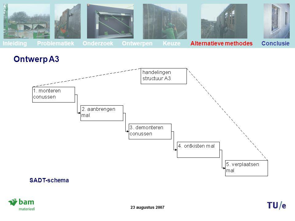 Ontwerp A3 Inleiding Problematiek Onderzoek Ontwerpen Keuze Alternatieve methodes Conclusie SADT-schema