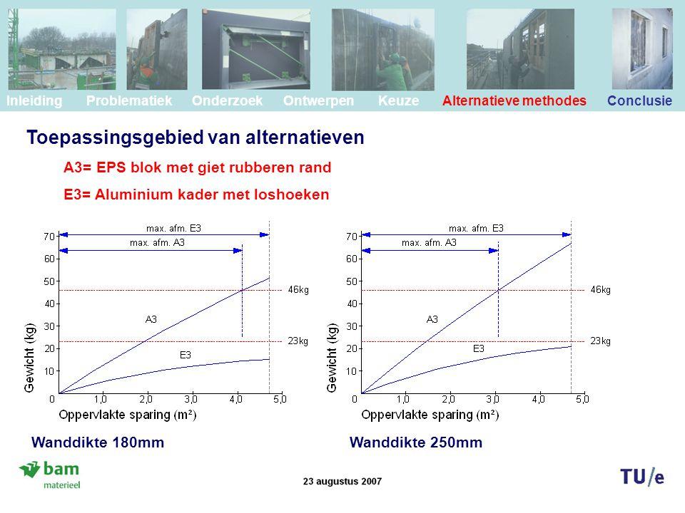 Toepassingsgebied van alternatieven Inleiding Problematiek Onderzoek Ontwerpen Keuze Alternatieve methodes Conclusie Wanddikte 180mmWanddikte 250mm A3= EPS blok met giet rubberen rand E3= Aluminium kader met loshoeken