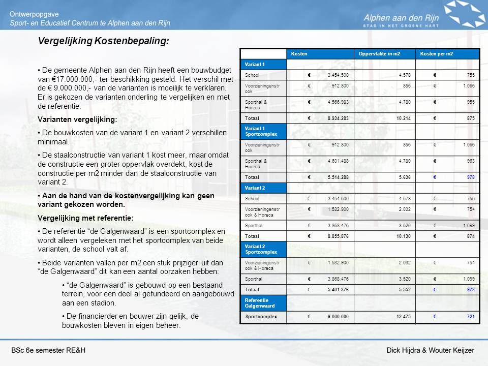 Vergelijking Kostenbepaling: De gemeente Alphen aan den Rijn heeft een bouwbudget van €17.000.000,- ter beschikking gesteld. Het verschil met de € 9.0