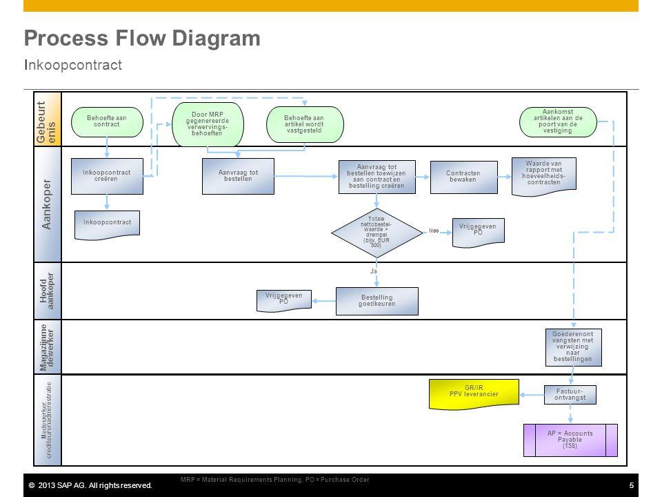©2013 SAP AG. All rights reserved.5 Process Flow Diagram Inkoopcontract Gebeurtenis Inkoopcontract creëren Door MRP gegenereerde verwervings- behoefte