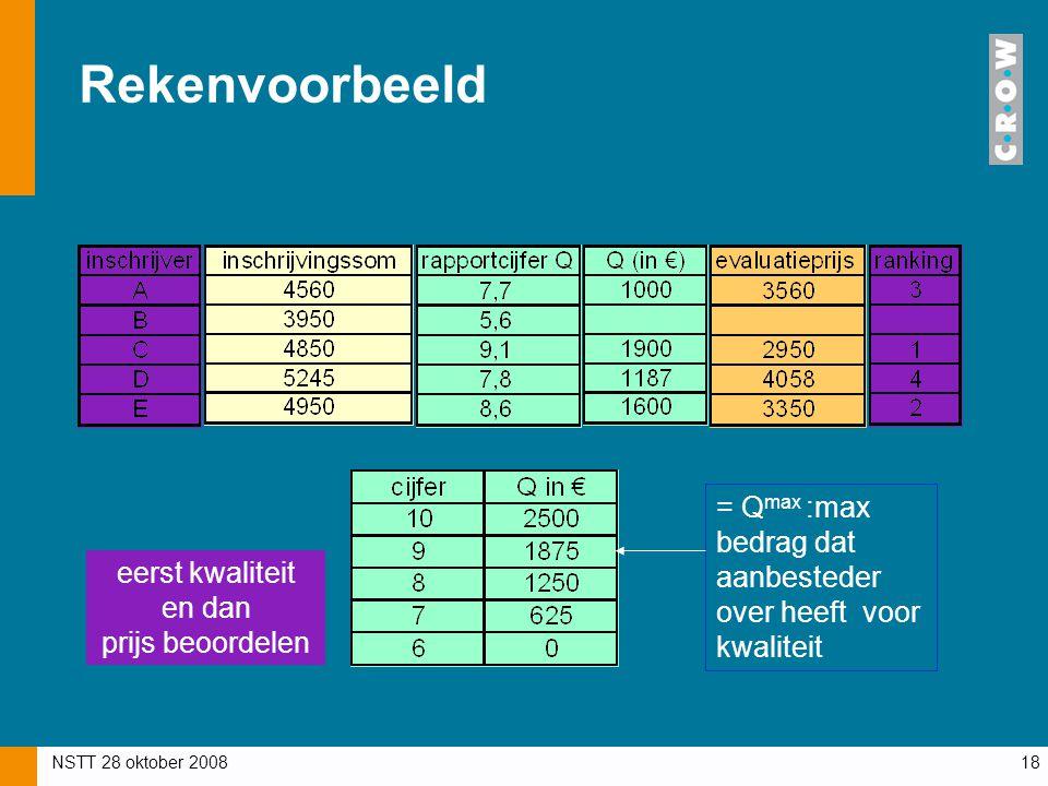 NSTT 28 oktober 200818 Rekenvoorbeeld eerst kwaliteit en dan prijs beoordelen = Q max :max bedrag dat aanbesteder over heeft voor kwaliteit