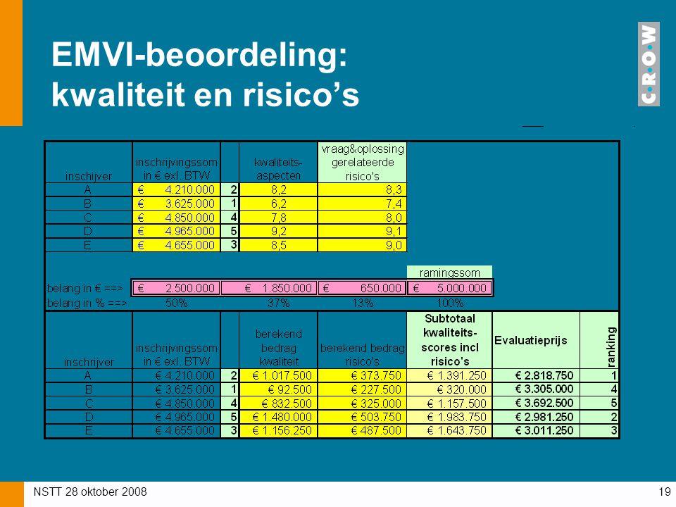 NSTT 28 oktober 200819 EMVI-beoordeling: kwaliteit en risico's