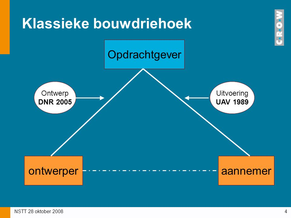NSTT 28 oktober 20084 Klassieke bouwdriehoek Opdrachtgever ontwerperaannemer Ontwerp DNR 2005 Uitvoering UAV 1989