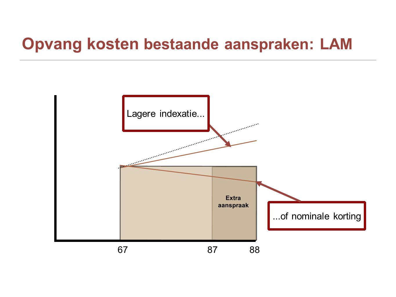 Opvang kosten bestaande aanspraken: LAM 87 88 Extra aanspraak 67 Lagere indexatie......of nominale korting