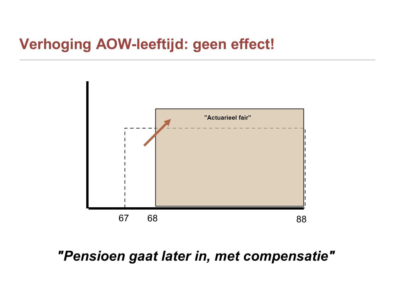 Verhoging AOW-leeftijd: geen effect! 88 68 67