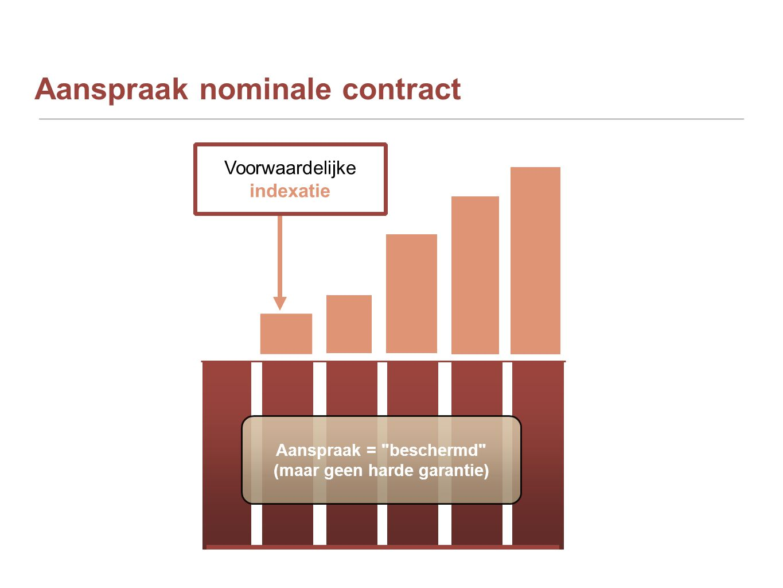 Aanspraak nominale contract Voorwaardelijke indexatie Aanspraak = beschermd (maar geen harde garantie)