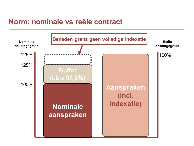 Norm: nominale vs reële contract Aanspraken (incl. indexatie) 100% 125% Nominale dekkingsgraad Reële dekkingsgraad 128% 100% Nominale aanspraken Buffe