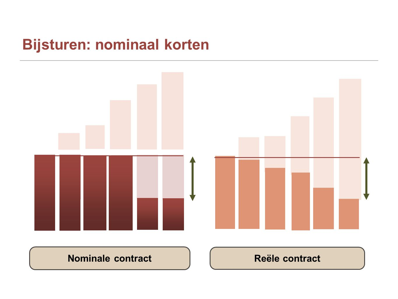 Bijsturen: nominaal korten Nominale contract Reële contract