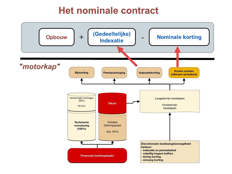 +- Het nominale contract motorkap Nominale korting Opbouw (Gedeeltelijke) Indexatie