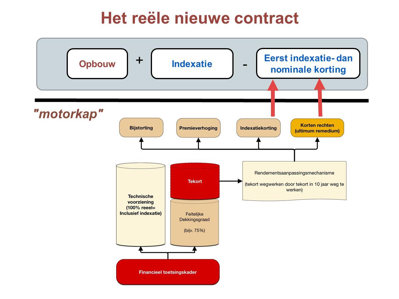 motorkap Eerst indexatie- dan nominale korting Opbouw Indexatie Het reële nieuwe contract + -