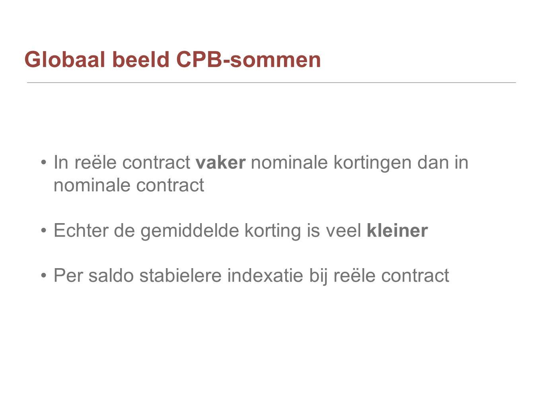 Globaal beeld CPB-sommen In reële contract vaker nominale kortingen dan in nominale contract Echter de gemiddelde korting is veel kleiner Per saldo stabielere indexatie bij reële contract