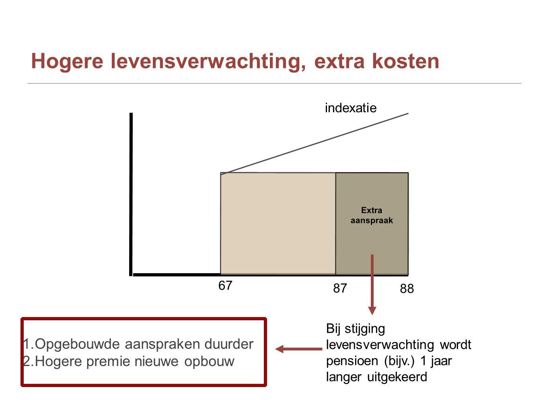 Hogere levensverwachting, extra kosten 87 88 Extra aanspraak 67 indexatie Bij stijging levensverwachting wordt pensioen (bijv.) 1 jaar langer uitgekee