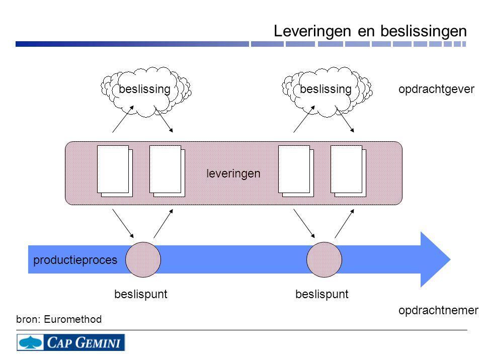 Leveringen en beslissingen productieproces leveringen beslissing beslispunt opdrachtgever opdrachtnemer bron: Euromethod
