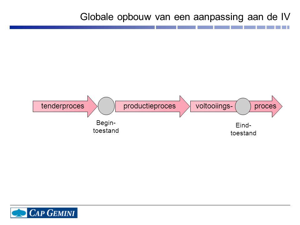 Globale opbouw van een aanpassing aan de IV tenderprocesproductieprocesvoltooiings- proces Begin- toestand Eind- toestand
