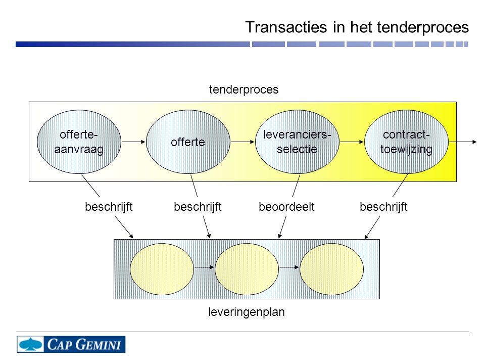 Transacties in het tenderproces offerte- aanvraag offerte leveranciers- selectie contract- toewijzing beschrijft beoordeeltbeschrijft leveringenplan tenderproces
