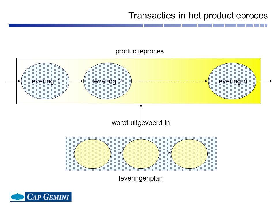 Transacties in het productieproces levering 1levering 2levering n leveringenplan productieproces wordt uitgevoerd in