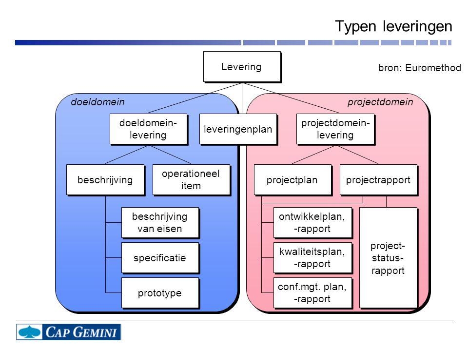 Typen leveringen operationeel item operationeel item leveringenplan beschrijving van eisen beschrijving van eisen specificatie prototype ontwikkelplan, -rapport ontwikkelplan, -rapport kwaliteitsplan, -rapport kwaliteitsplan, -rapport conf.mgt.