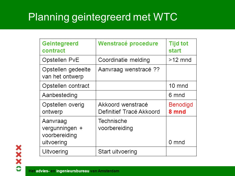 Het advies- en ingenieursbureau van Amsterdam Planning geintegreerd met WTC Geintegreerd contract Wenstracé procedureTijd tot start Opstellen PvECoord