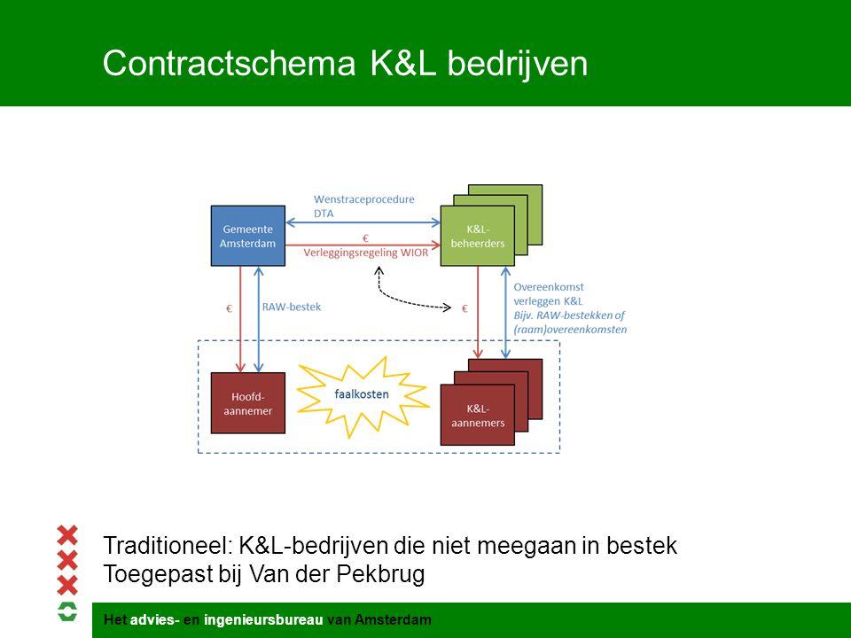 Het advies- en ingenieursbureau van Amsterdam Contractschema K&L bedrijven Traditioneel: K&L-bedrijven die niet meegaan in bestek Toegepast bij Van de