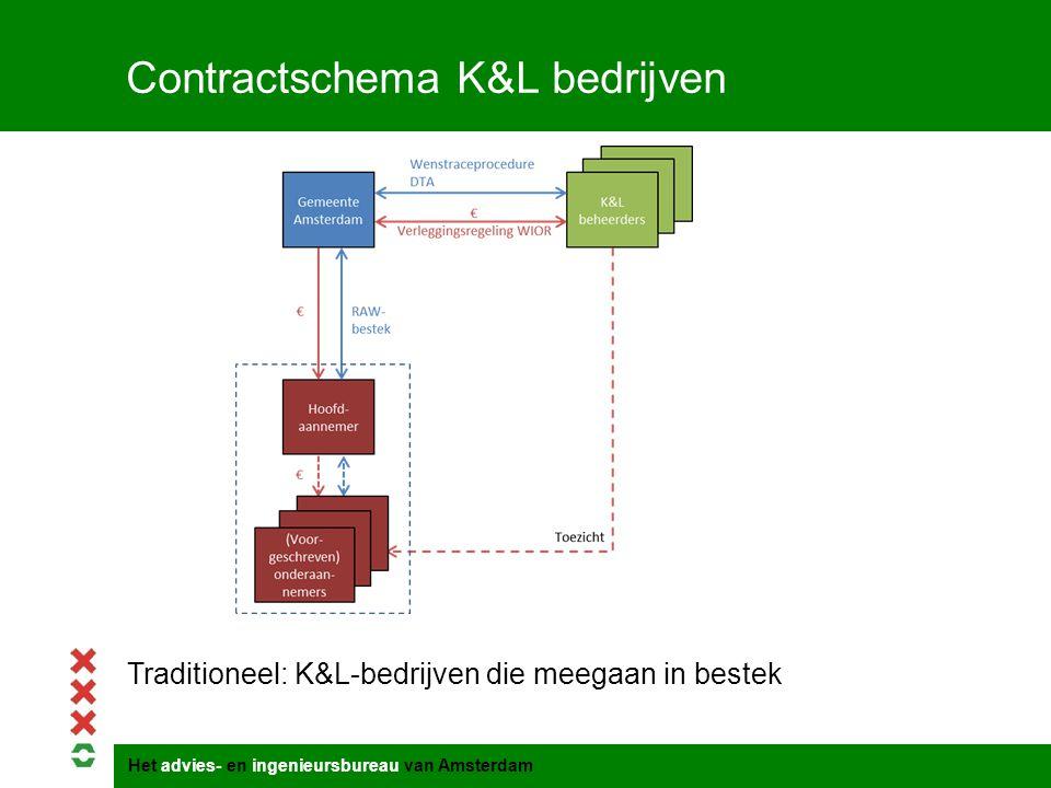 Het advies- en ingenieursbureau van Amsterdam Contractschema K&L bedrijven Traditioneel: K&L-bedrijven die meegaan in bestek